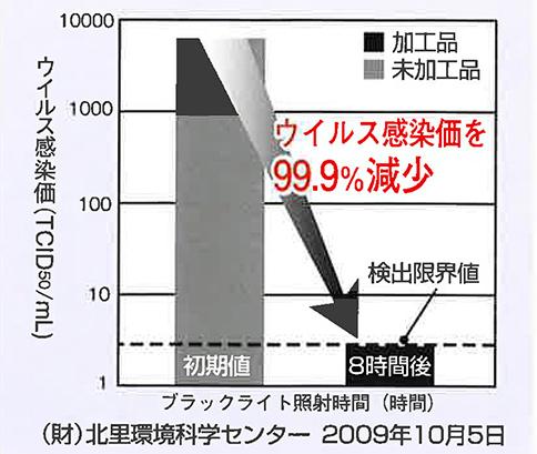 ウイルス減少グラフ